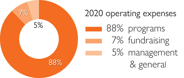 88% of 2020 operating expenses go to programs, 8% to fundraising, and 5% to management and general costs.